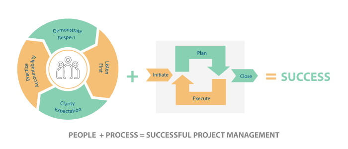 Privileged Insights into Project Management Success