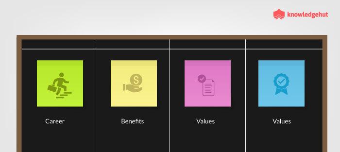 What Is Kanban In Agile Values, Principles, Benefits & Career
