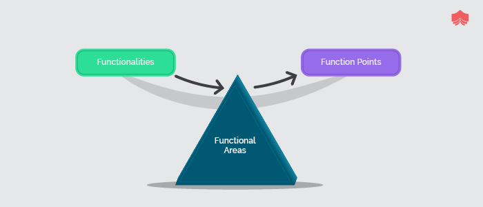 Methodology of calculating the function points