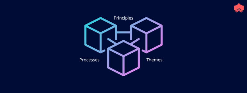 Structure of PRINCE2®