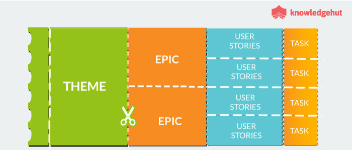 Best Ways To Split User Stories For Efficient Product Backlog Refinement