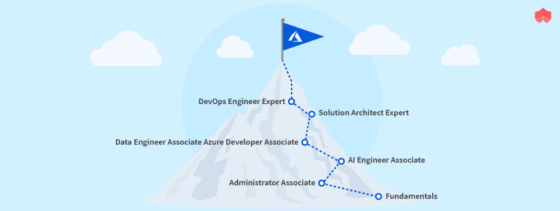 What is the Microsoft Azure Certification Path?