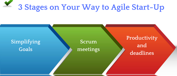 3 Stages on Your Way to Agile Start-Up