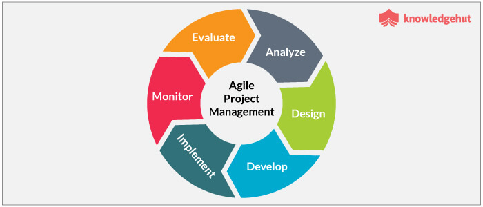 Using Agile Project Management in SDLC