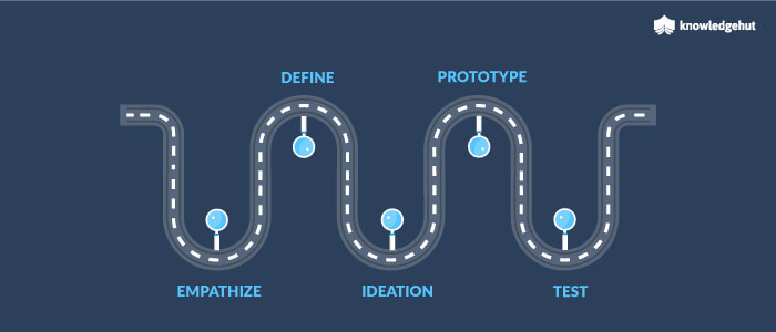 How Is Agile Design Thinking Helping In Business Innovation?
