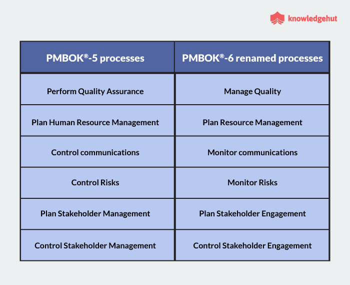 latest version of pmbok guide