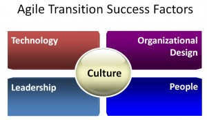Transitioning to Agile Course: Five Success Factors