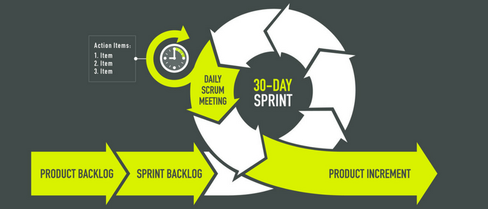 Product Backlog Refinement in Scrum