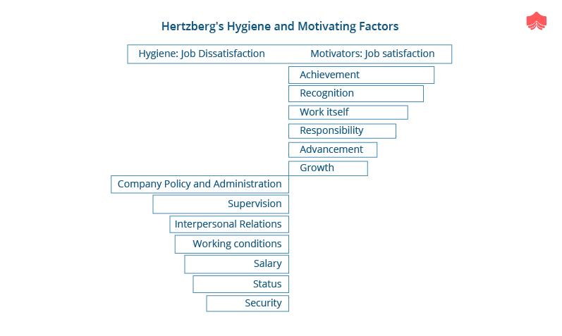 Hertzberg's two factor theory