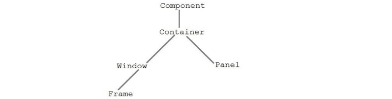 Java AWT Hierarchy